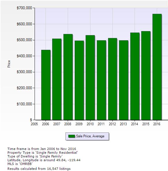 Kelowna-Average-Single-Family-Home-Prices-In-2006-2016