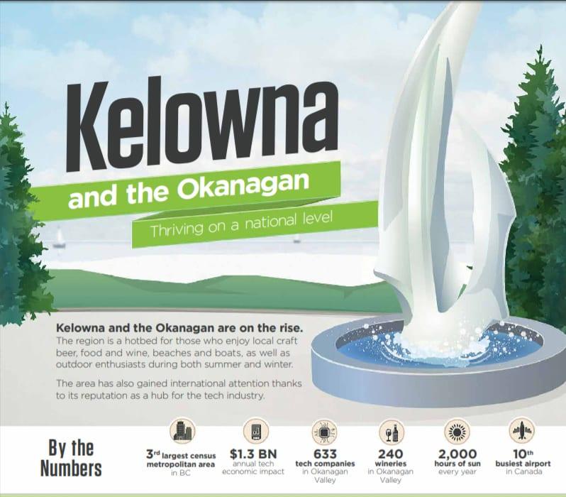 Kelowna and the Okanagan