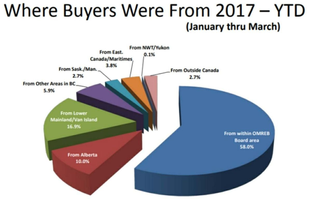 Where are Buyers From in 2017