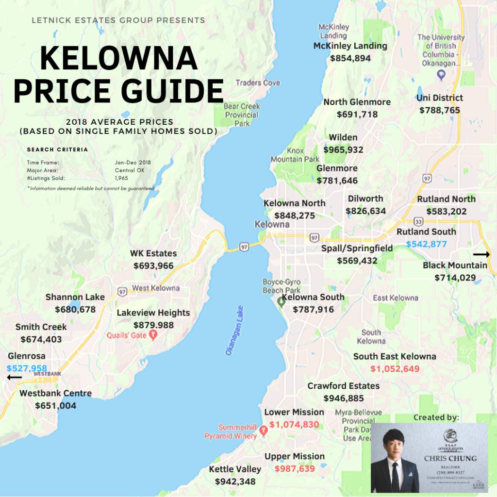 2018 AVG PRICES Kelowna