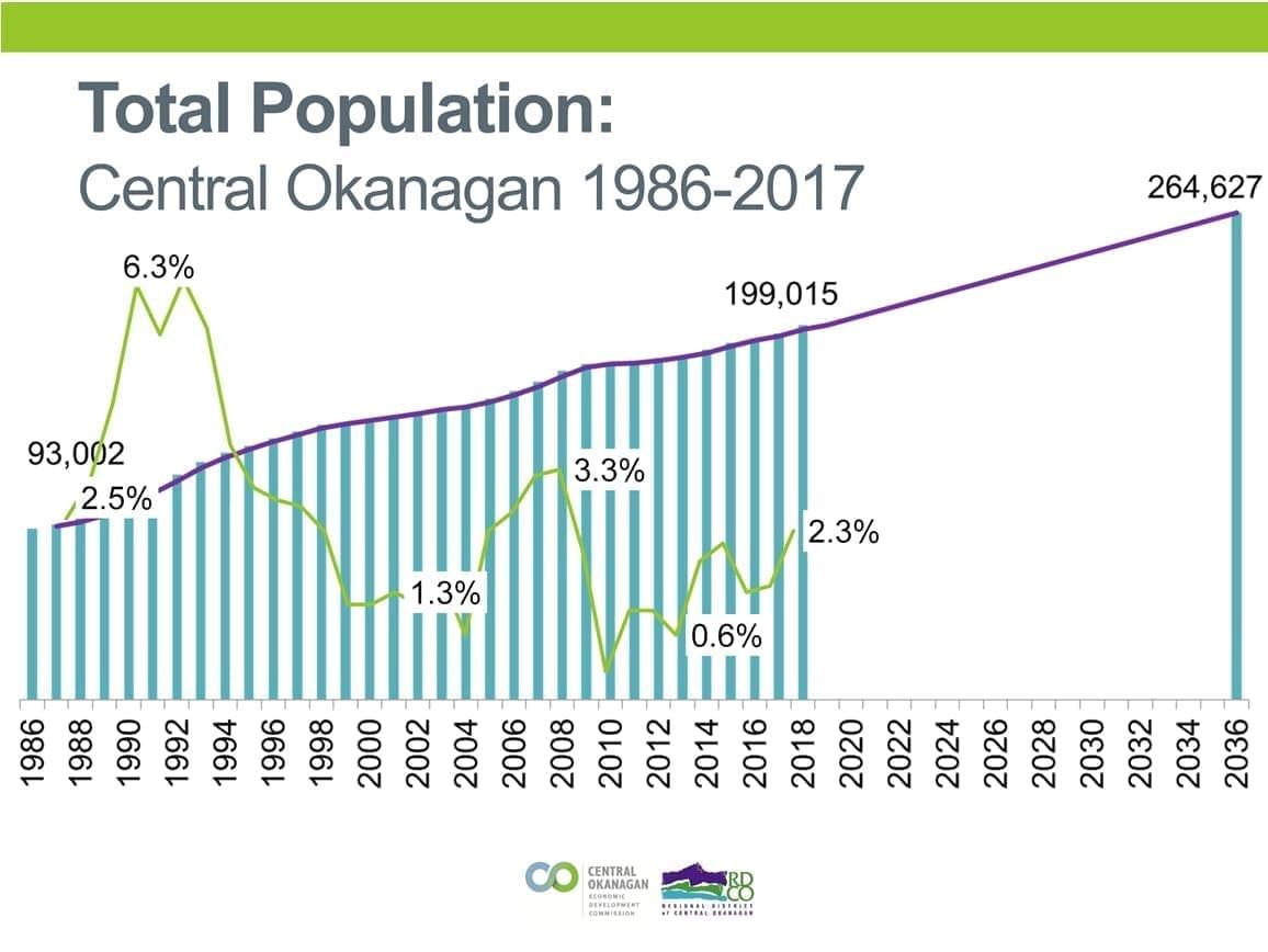 基洛纳人口增长走势