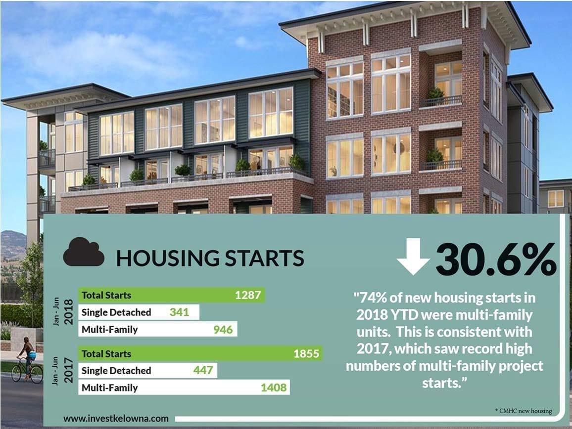 Okanagan Housing